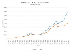 london vs uk house price index off-plan developments